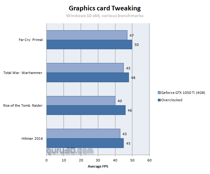 Gigabyte GeForce GTX 1050 Ti G1 Gaming OC Review