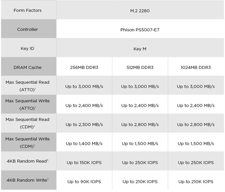 Corsair Force MP500 480GB M2 NVMe SSD review