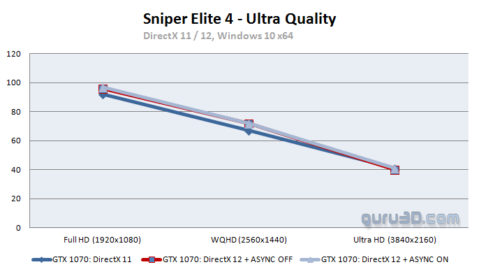 Sniper Elite 4 PC graphics performance benchmark review