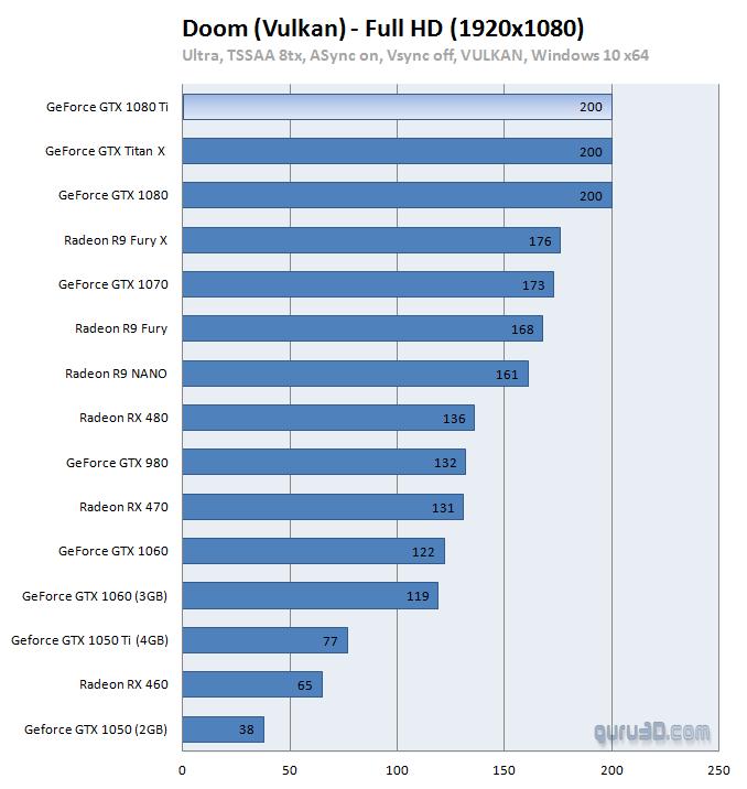 GeForce GTX 1080 Ti Review - Vulkan: DOOM (2016)