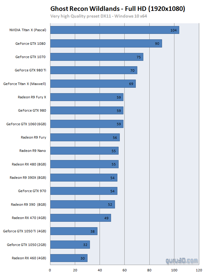 Ghost Recon: Wildlands PC graphics performance benchmark