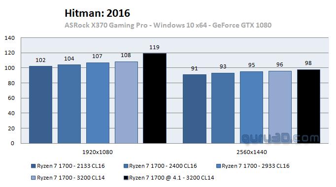 Ryzen 5 1600 underperforming for gaming | Community