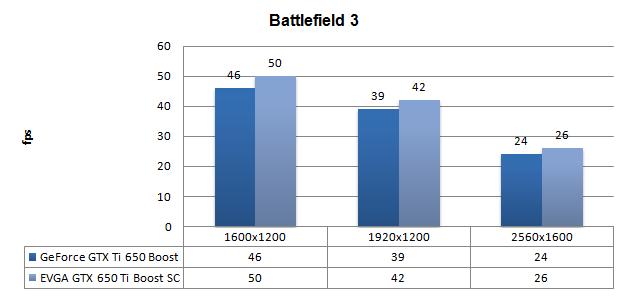 Выводы. DX11: Crysis 2 + текстуры высокого разрешения. DX11: Battlefield