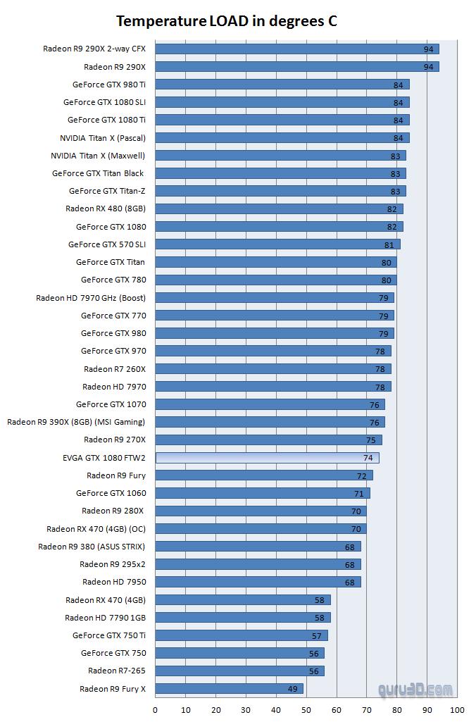 EVGA GeForce GTX 1080 FTW2 review - Graphics Card Temperatures