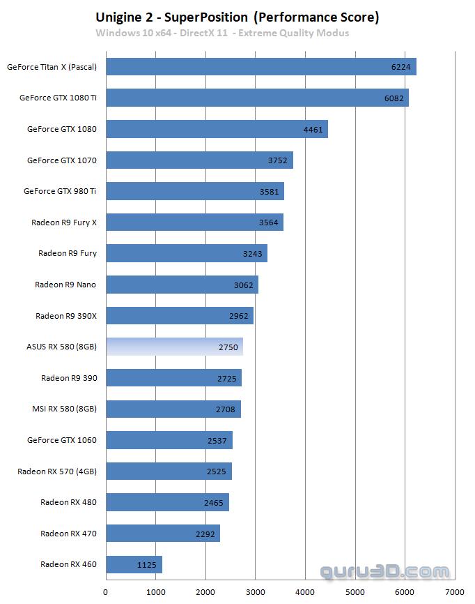 ASUS Radeon RX 580 STRIX review - DX11: Unigine: Superposition