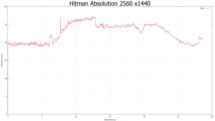 Radeon RX Vega 64 vs GeForce GTX 1080 FCAT Analysis