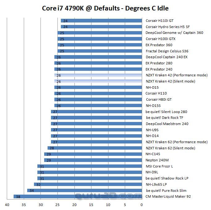 NZXT Kraken X42 Review - Core i7 4790K Baseline Test