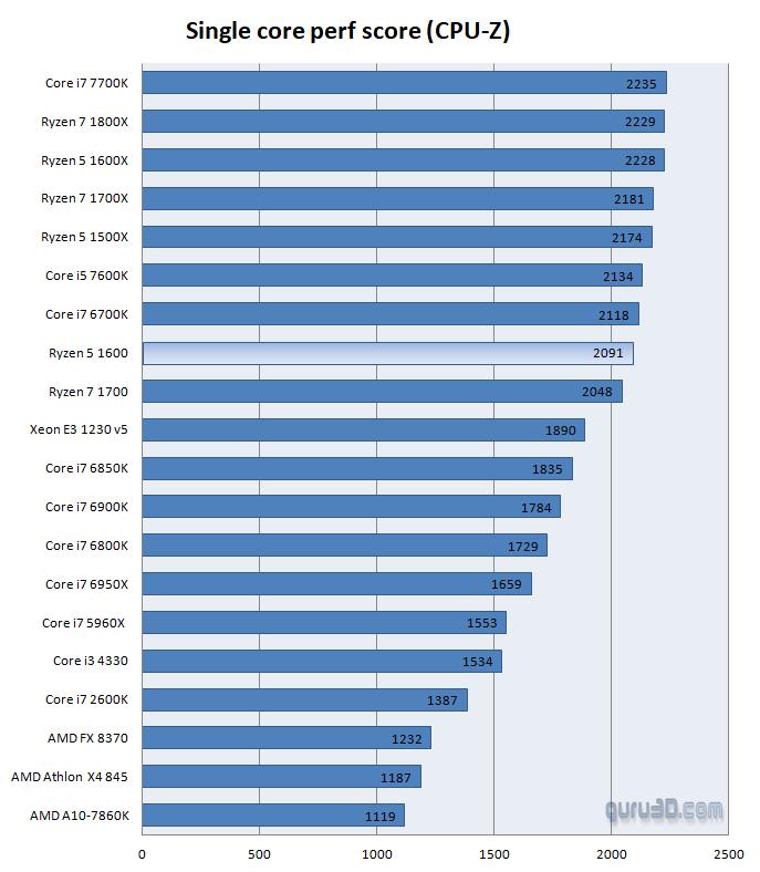 AMD Ryzen 5 1600 review - Performance - CPU-Z
