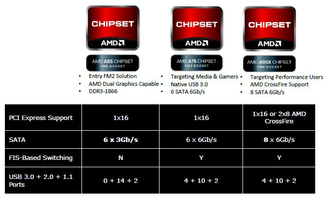 AMD A10 5800K review - The A85X chipset - Socket FM2 - APU SKU overview