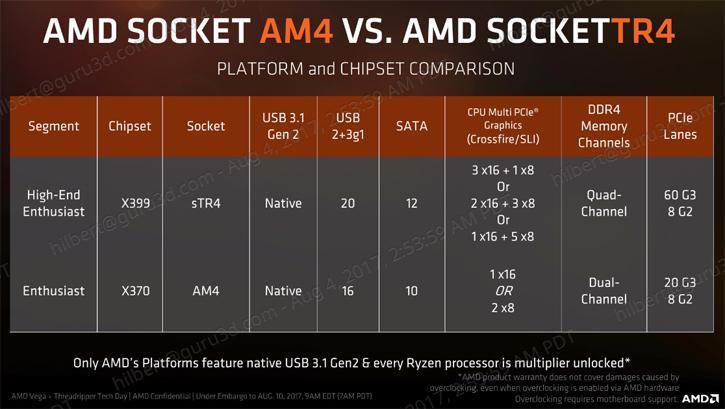 AMD Ryzen Threadripper 1950X review - The AMD X399 Chipset
