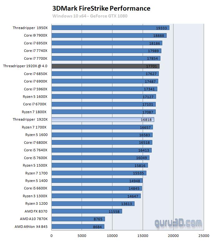 AMD Ryzen Threadripper 1920X review - Performance - Games: 3DMark