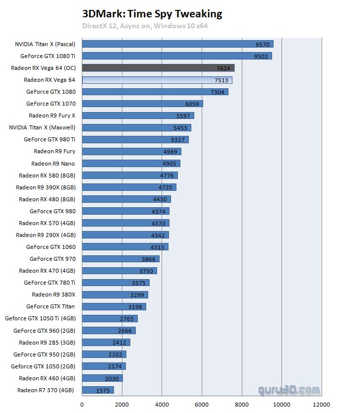 AMD Radeon RX Vega 64 8GB review - Overclocking The Graphics Card