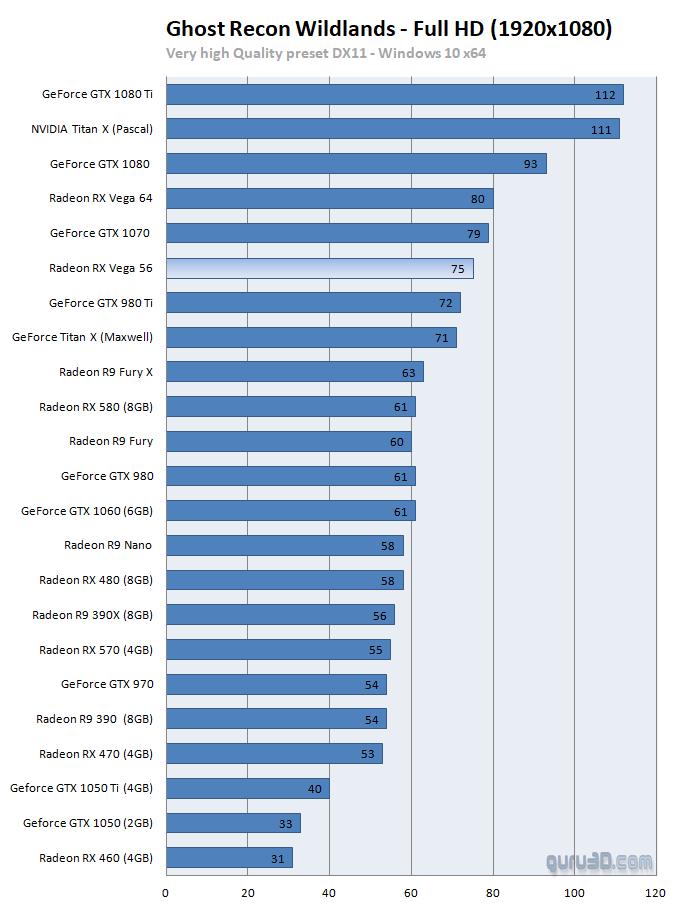 AMD Radeon RX Vega 56 8GB review - DX11: Ghost Recon - Wildlands