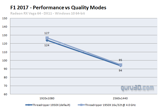 F1 2017: PC graphics performance benchmark review - CPU Scaling