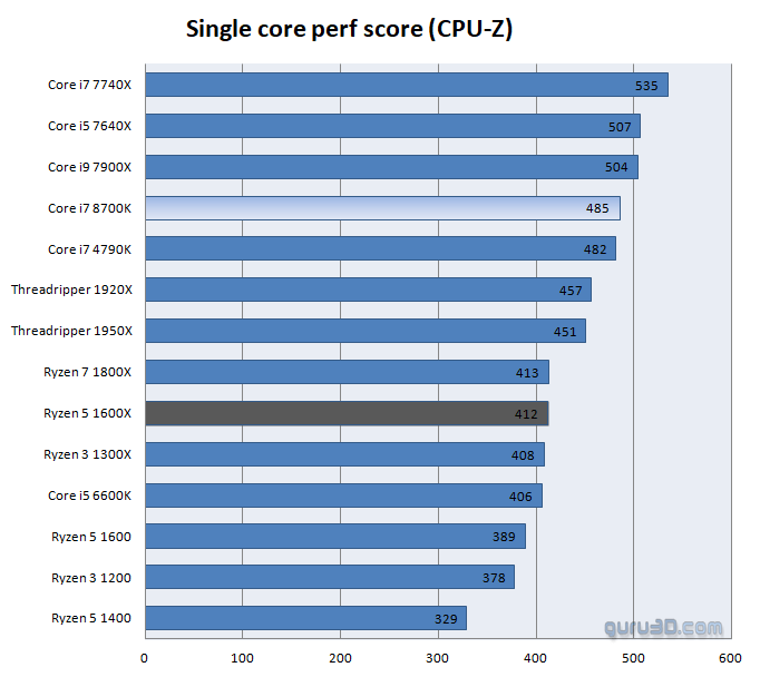 Intel Core i7 8700K processor review - Performance - CPU-Z