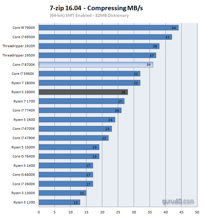 Intel Core i7 8700K processor review - Performance - Compression