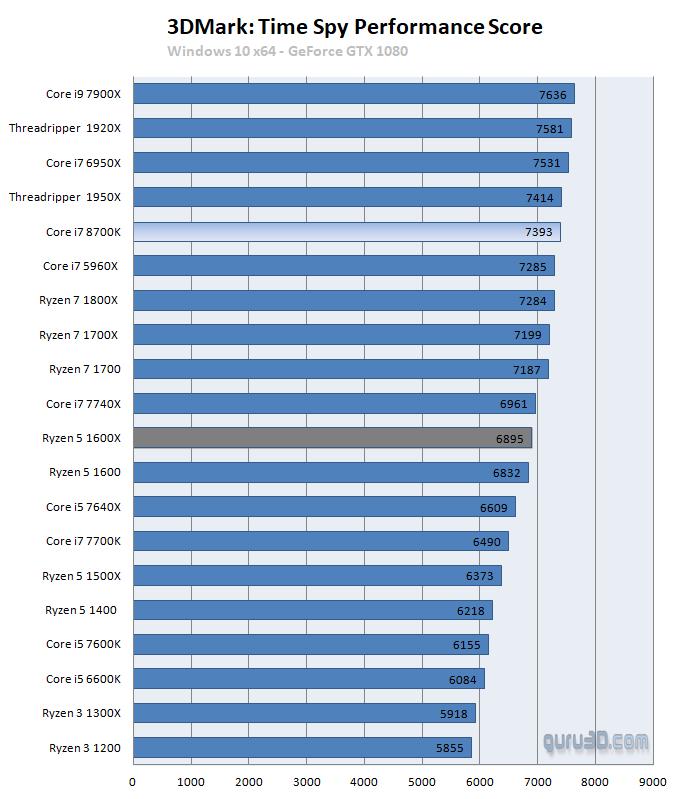 Intel Core i7 8700K processor review - Performance - Games