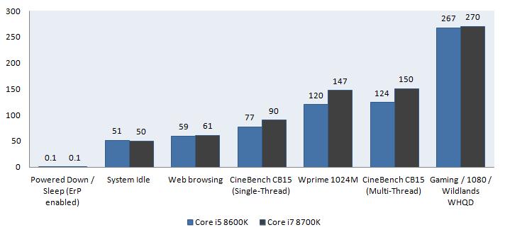 Intel Core i5 8600K processor review - Power Consumption