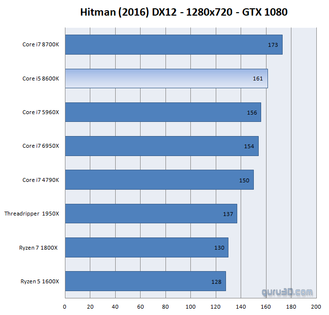 Intel Core i5 8600K processor review - Performance - Games: Removing