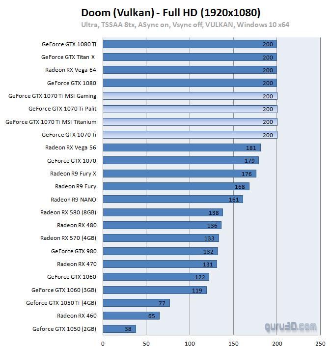 MSI GeForce GTX 1070 Ti Gaming review - Vulkan: DOOM (2016)