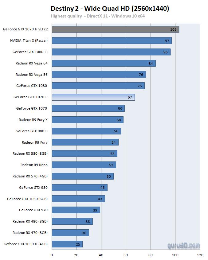 GeForce GTX 1070 Ti 2-way FCAT SLI review - DX11: Destiny 2