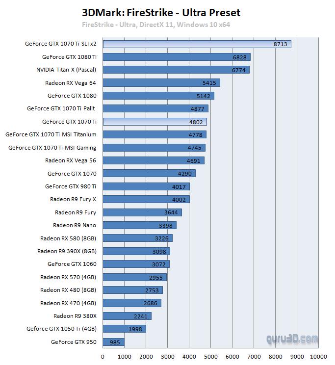 GeForce GTX 1070 Ti 2-way FCAT SLI review - DX11: 3DMark