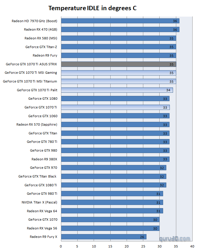 ASUS GeForce GTX 1070 Ti STRIX Gaming review - Graphics Card