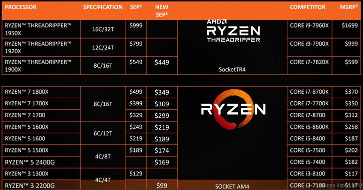 AMD Ryzen 5 2400G review - Meet The Ryzen G Processor Series