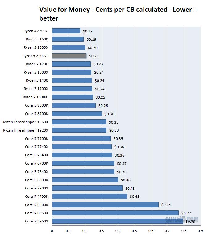 AMD Ryzen 5 2400G review - Conclusion
