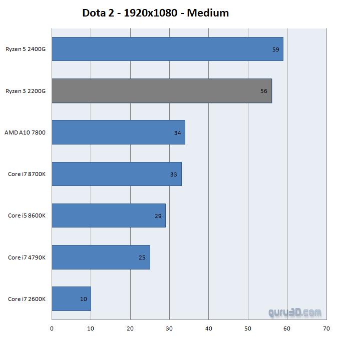 AMD Ryzen 3 2200G review - Performance Integrated GPU - Dota 2