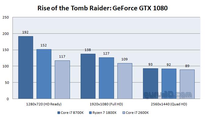 Retro review: Intel Sandy Bridge Core i7 2600K - 2018 review