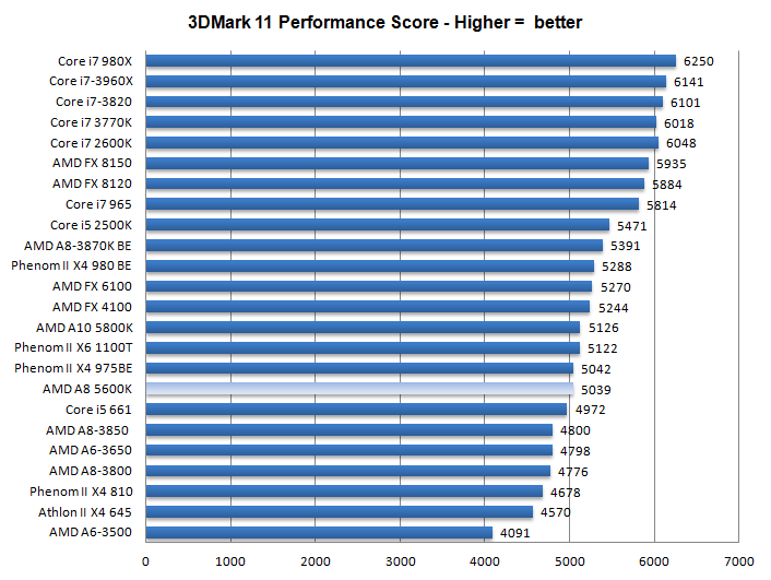 AMD A8 5600K review - Game performance - Synthetic