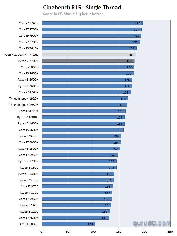 AMD Ryzen 7 2700X review - Performance - CineBench 15 (and IPC)