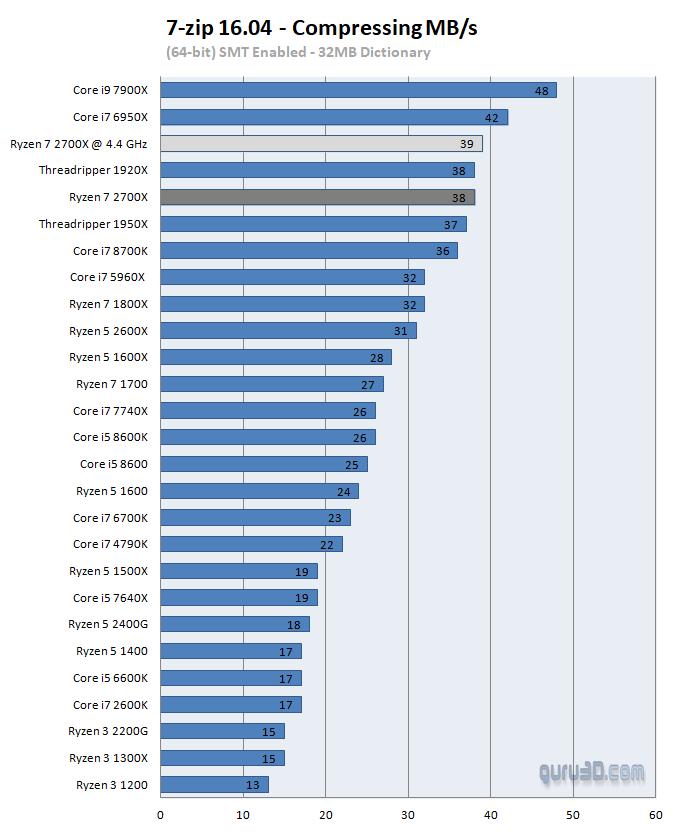 AMD Ryzen 7 2700X review - Performance - Compression