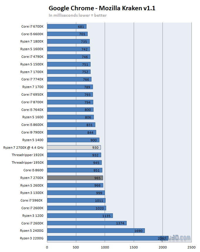 AMD Ryzen 7 2700X review - Performance - Google Chrome