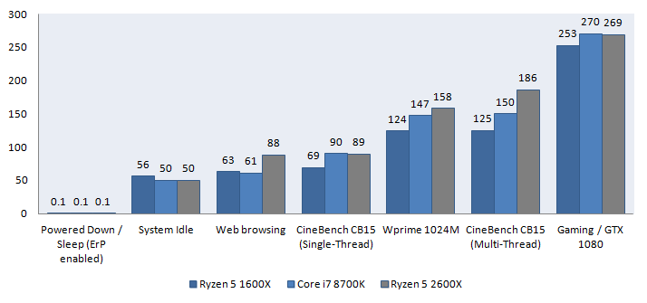 AMD Ryzen 5 2600X review - Power Consumption
