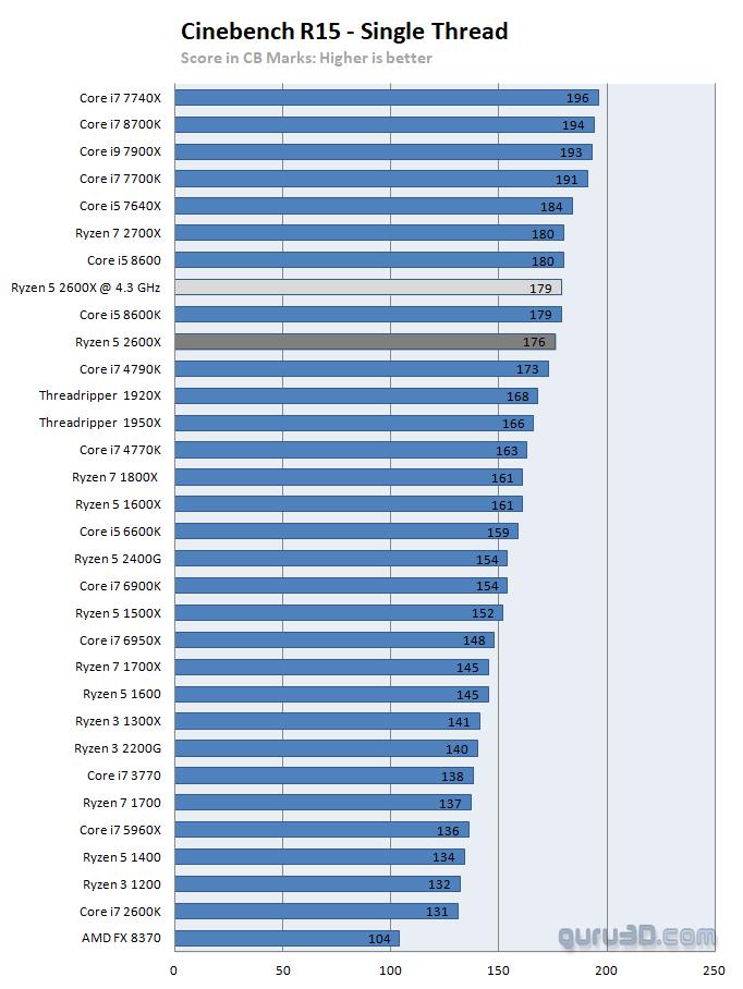 AMD Ryzen 5 2600X review - Performance - CineBench 15 (and IPC)
