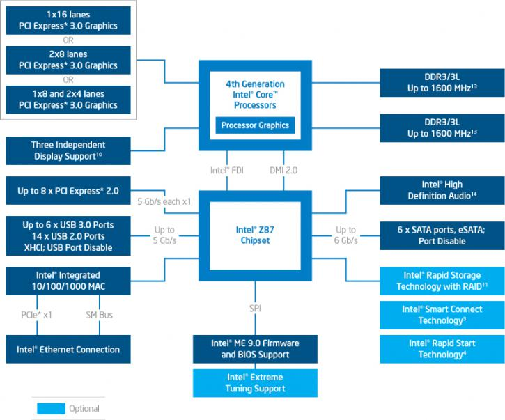 ASRock Z87 Fatal1ty Killer motherboard review - The Intel