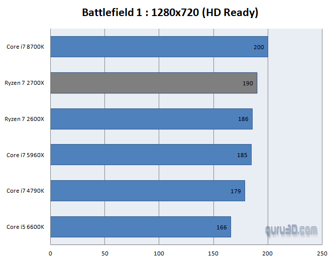 AMD Ryzen 7 2700X review - Performance - dGPU - Games