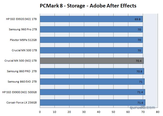 Crucial MX500 1TB M 2  SSD review - SSD Performance 64-bit