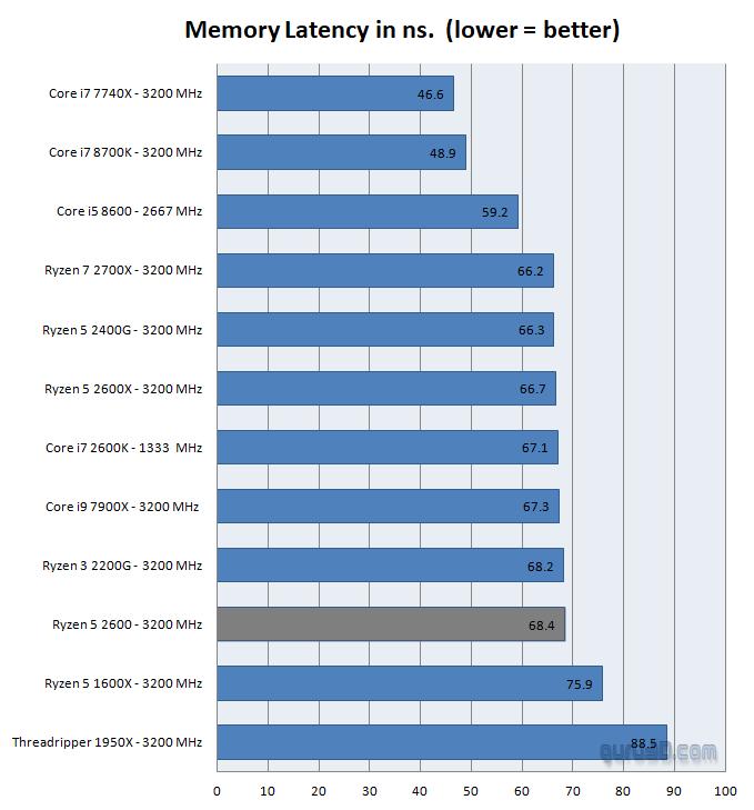 AMD Ryzen 5 2600 review - Performance - DDR4 System Memory