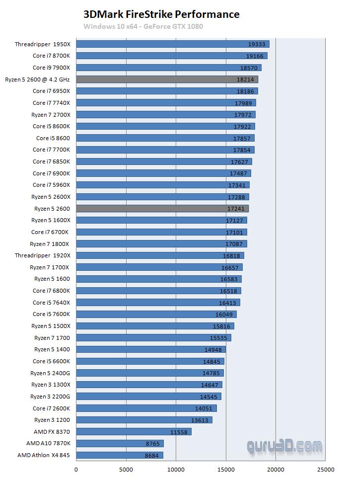 AMD Ryzen 5 2600 review - Performance - dGPU - Games: 3DMark FireStrike