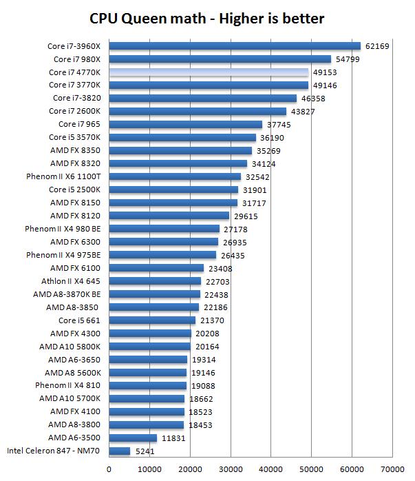 Core i7 4770K processor review - Performance Queen | HASH