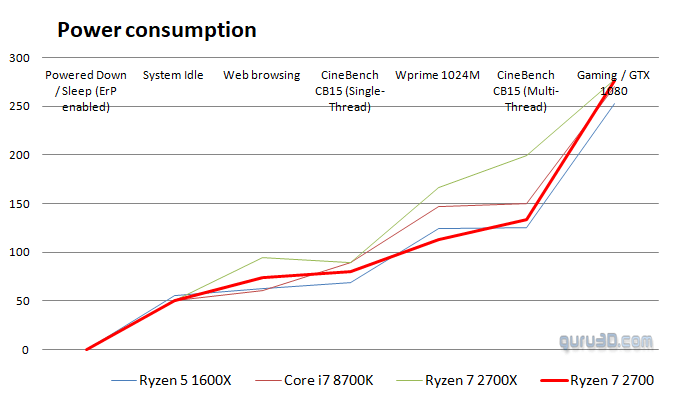 AMD Ryzen 7 2700 review - Conclusion