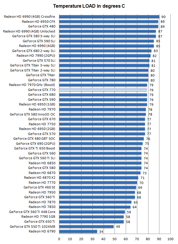 GeForce GTX 770 review - Graphics card temperatures