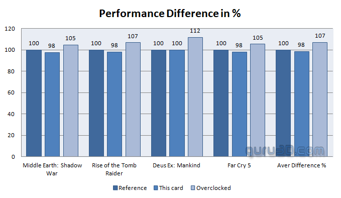 ASRock Phantom Gaming Radeon RX580 8G OC review