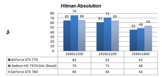 Geforce Gtx 770 Review Dx11 Hitman Absolution