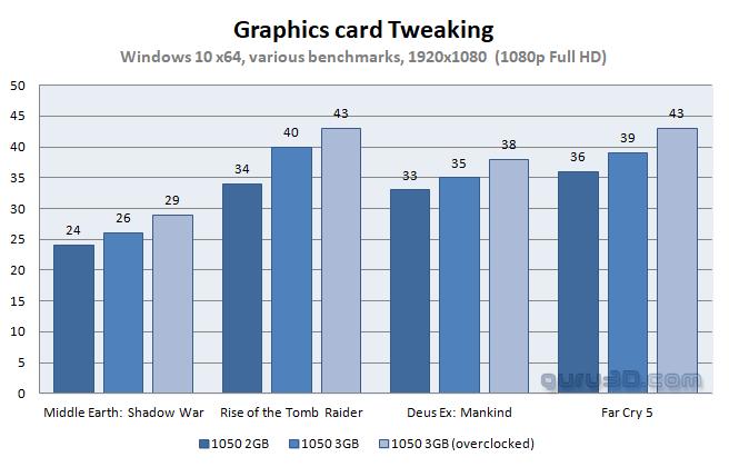 GeForce GTX 1050 3GB review - Overclocking GeForce GTX 1050 3GB