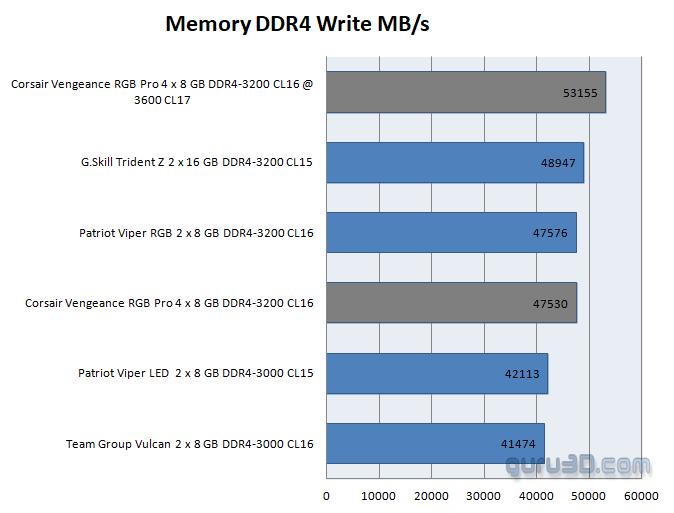 Corsair Vengeance Pro RGB 3200 MHz DDR4 review - System