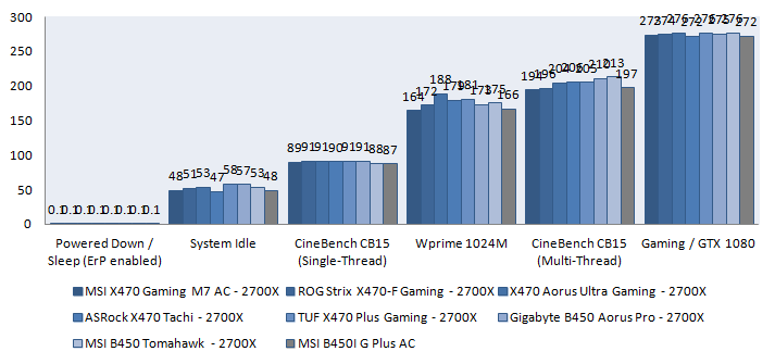 MSI B450i Gaming PLUS AC review - Power Consumption